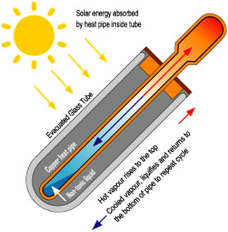 Solar tube schematics